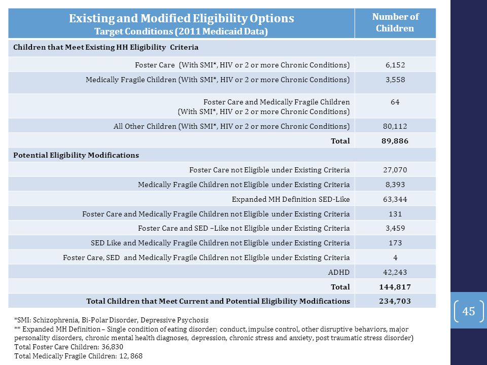 Existing and Modified Eligibility Options
