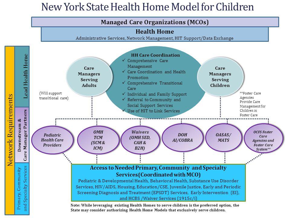 New York State Health Home Model for Children