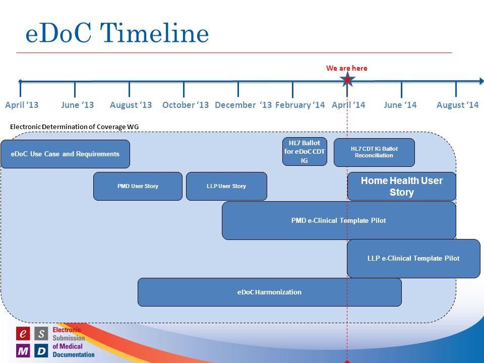eDoC Timeline April '13 June '13 August '13 October '13 December '13