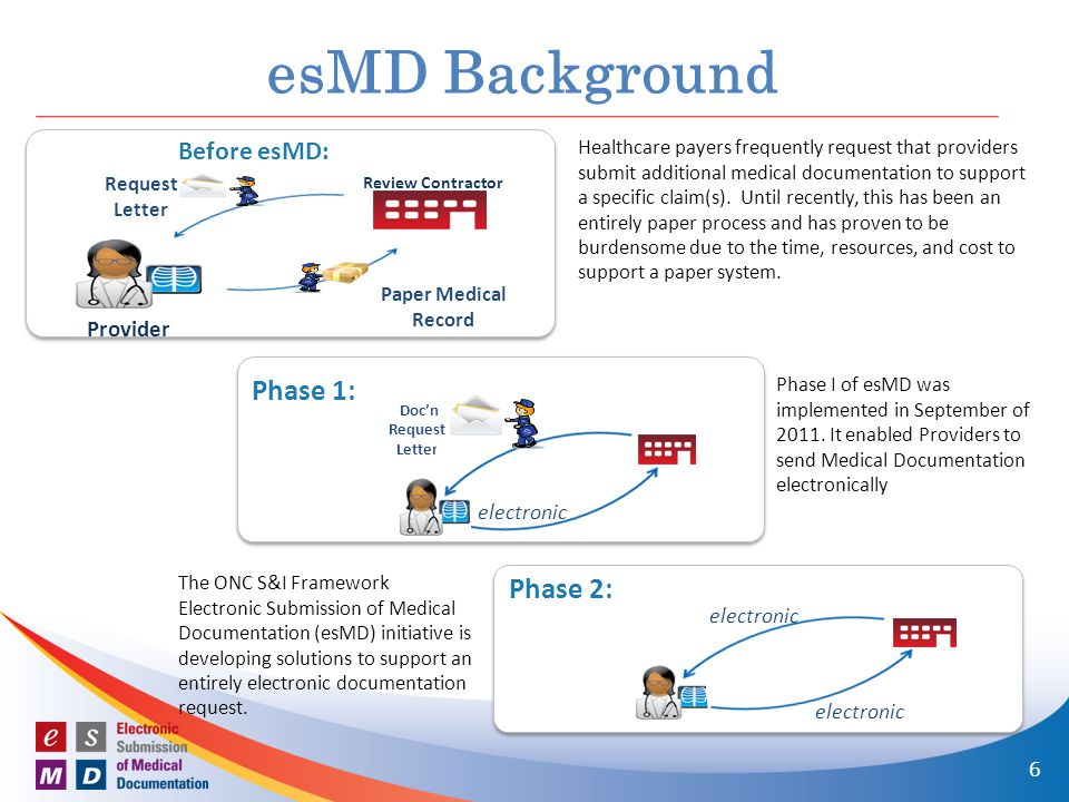 esMD Background Phase 1: Phase 2: Before esMD: Provider 6 electronic