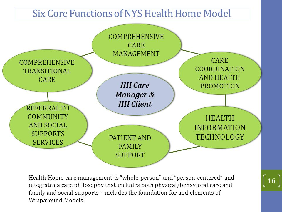 Six Core Functions of NYS Health Home Model