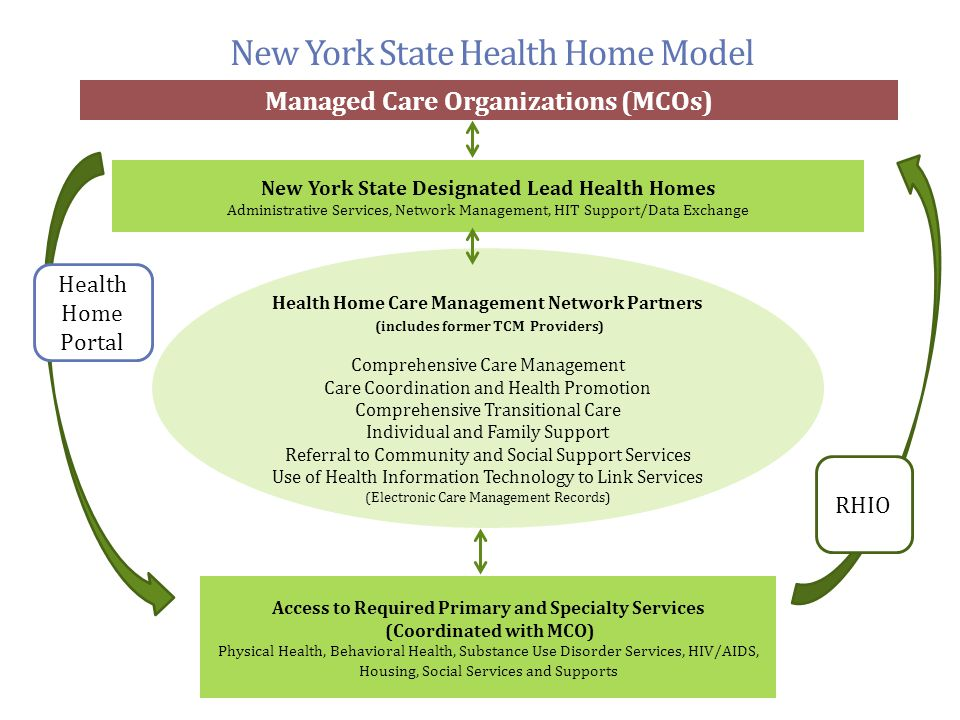 New York State Health Home Model