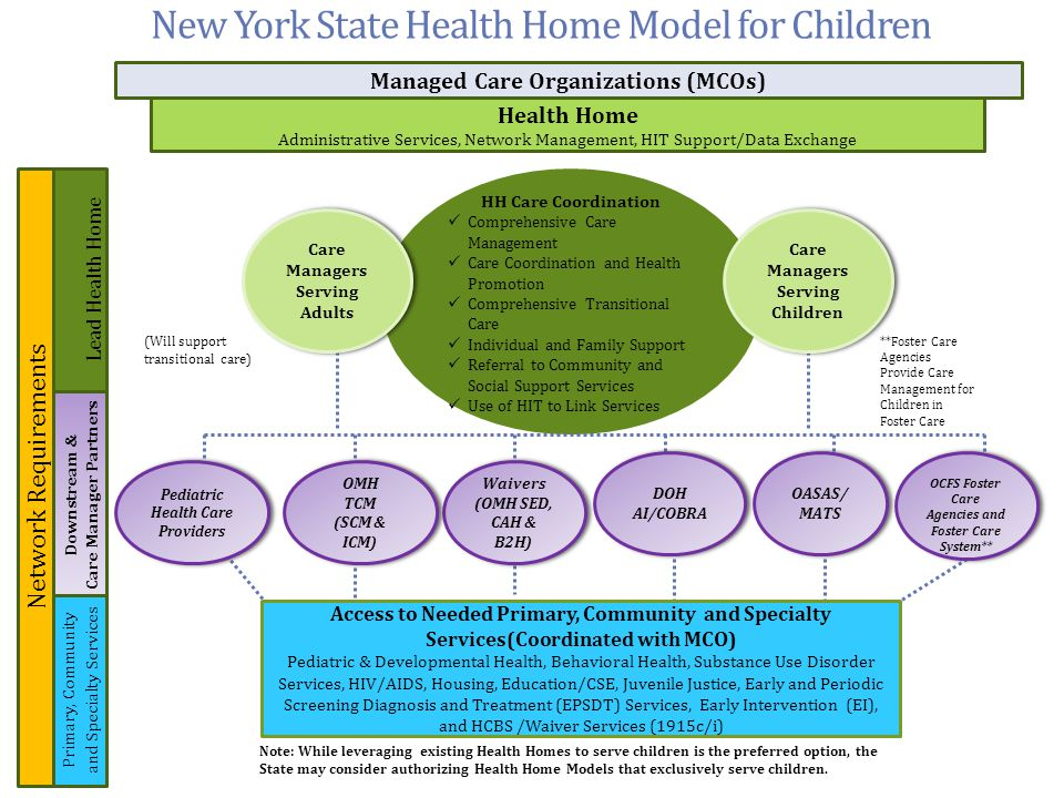 New York State Health Home Model for Children