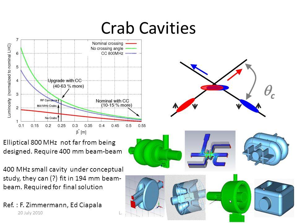L. Rossi - HL-LHC Design Study
