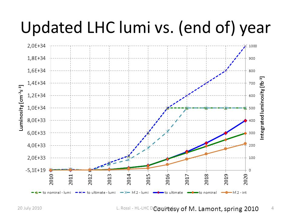 Updated LHC lumi vs. (end of) year