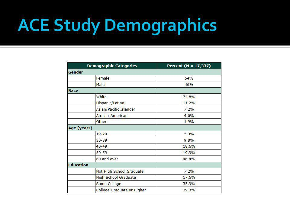 ACE Study Demographics