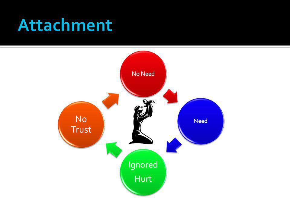 Attachment No Need Need Ignored Hurt No Trust