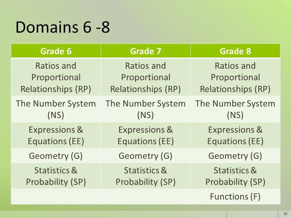 Domains 6 -8 Grade 6 Grade 7 Grade 8