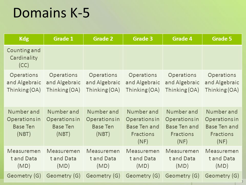 Domains K-5 Kdg Grade 1 Grade 2 Grade 3 Grade 4 Grade 5