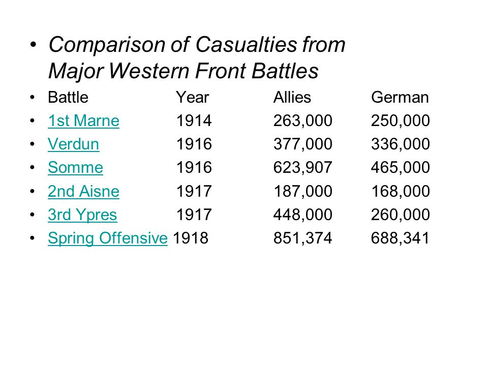 Comparison of Casualties from Major Western Front Battles