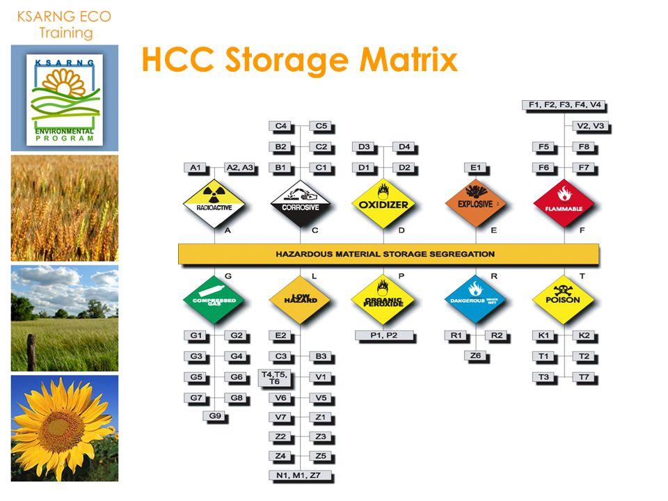 HCC Storage Matrix