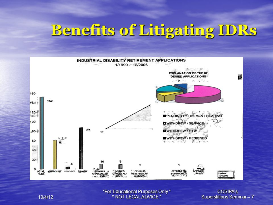 Benefits of Litigating IDRs