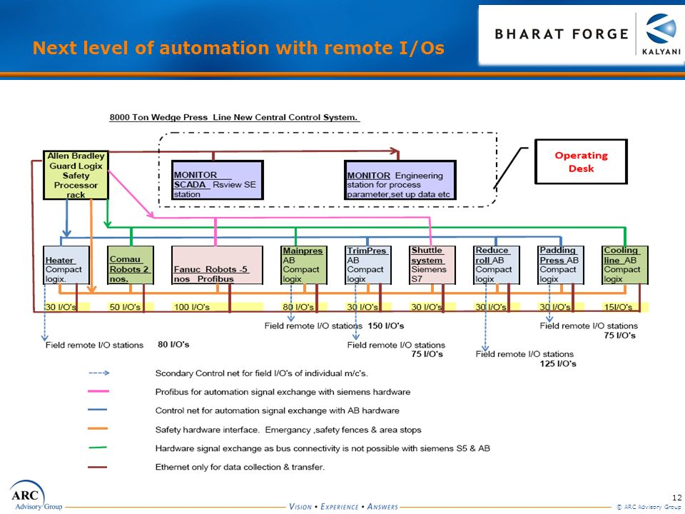 Next level of automation with remote I/Os