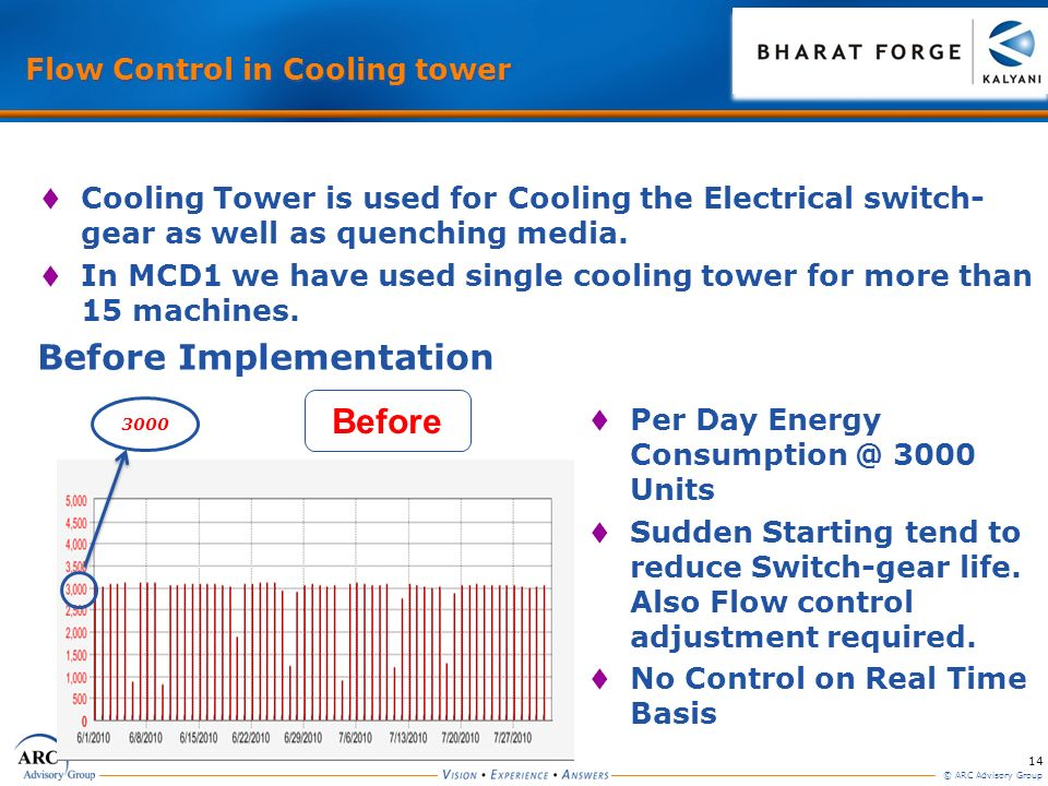Flow Control in Cooling tower