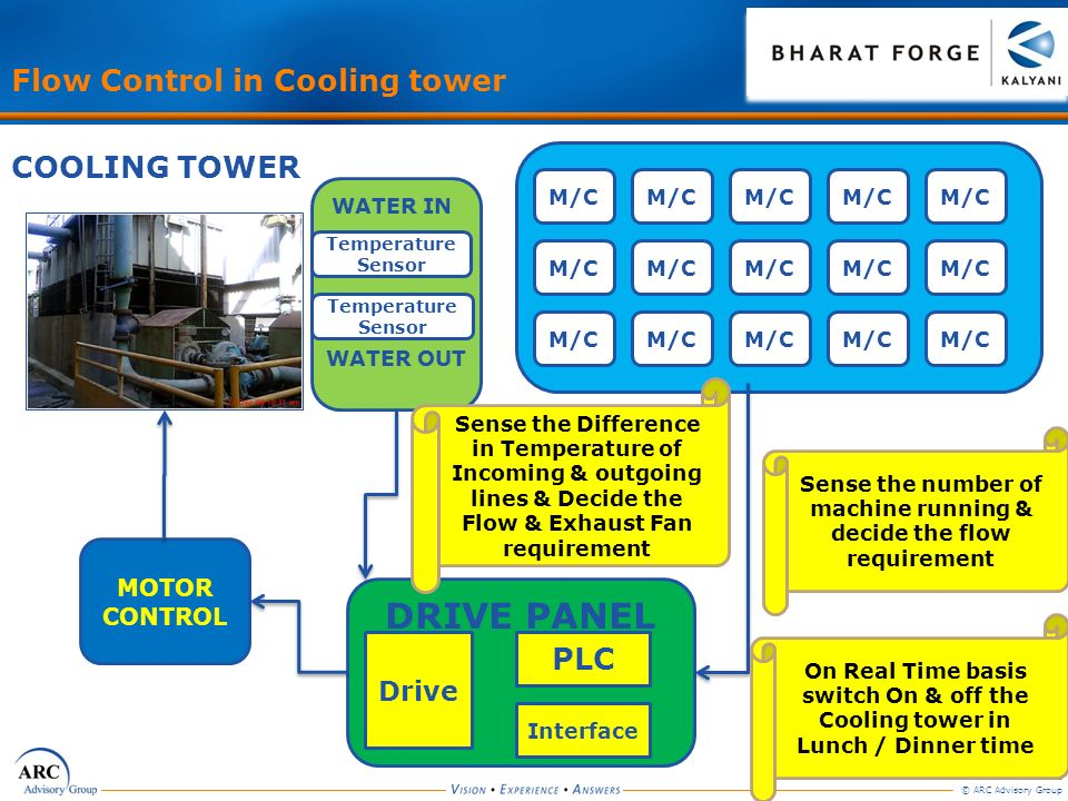 Sense the number of machine running & decide the flow requirement