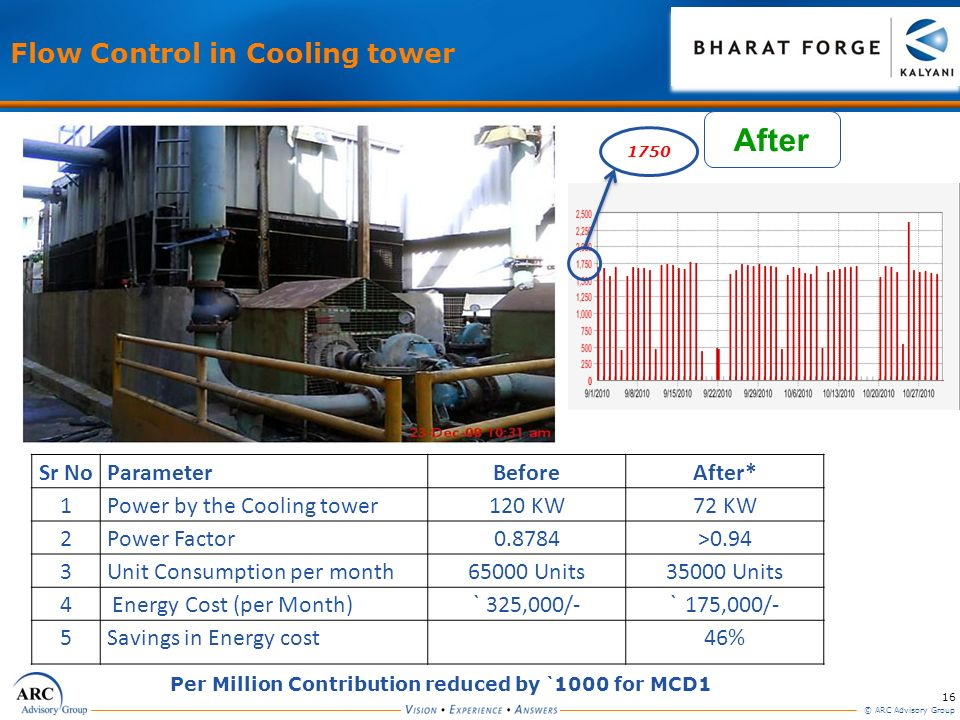 After Flow Control in Cooling tower Sr No Parameter Before After* 1