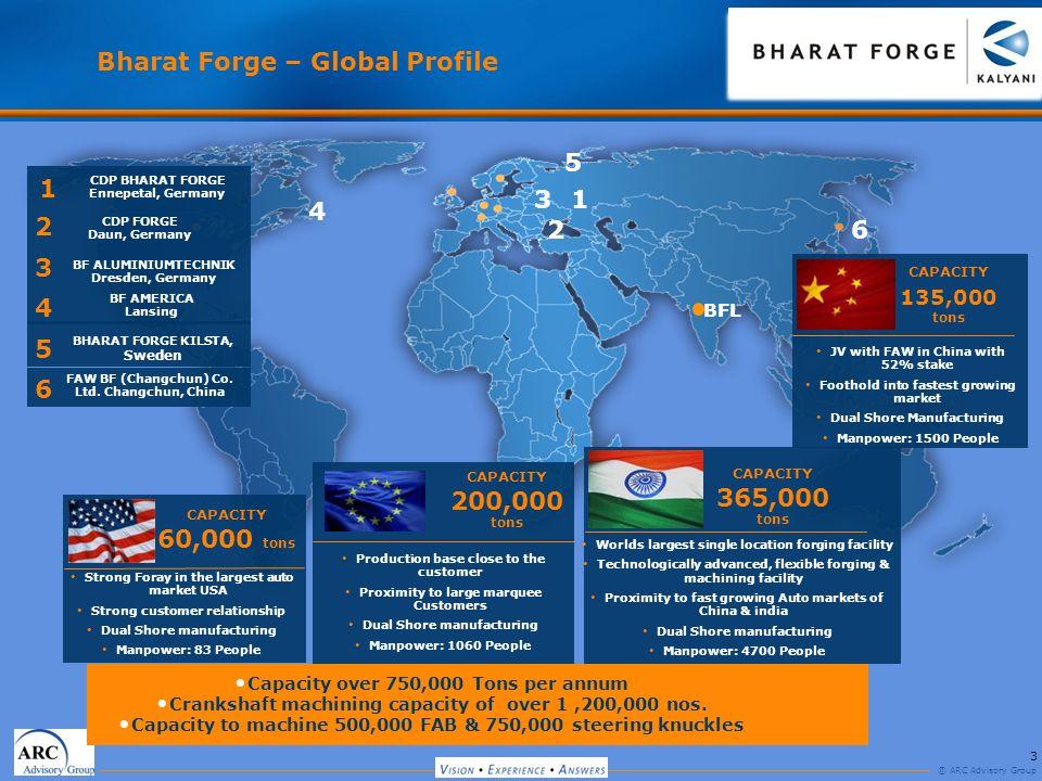 Bharat Forge – Global Profile