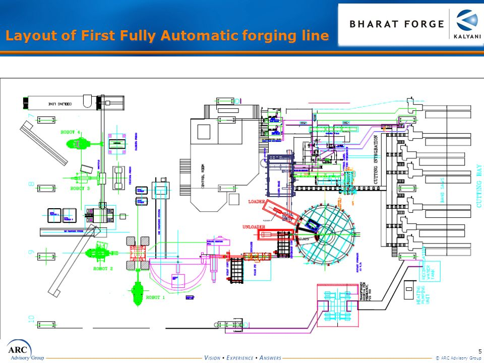 Layout of First Fully Automatic forging line