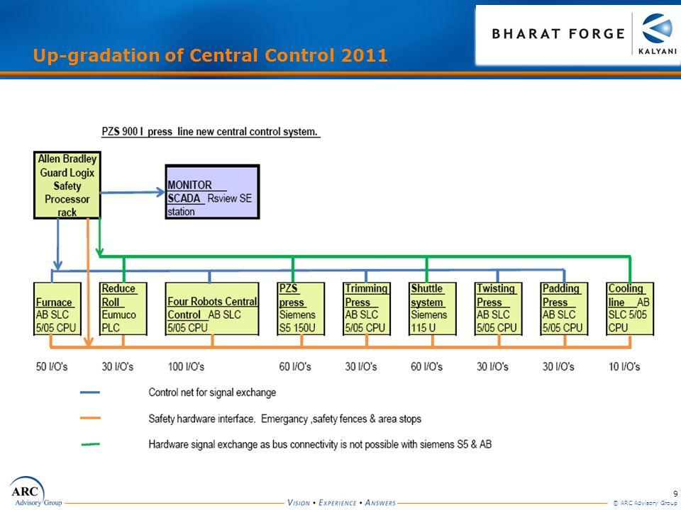 Up-gradation of Central Control 2011