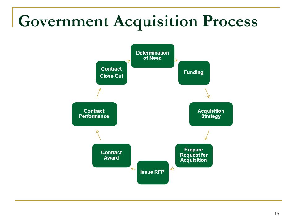Government Acquisition Process