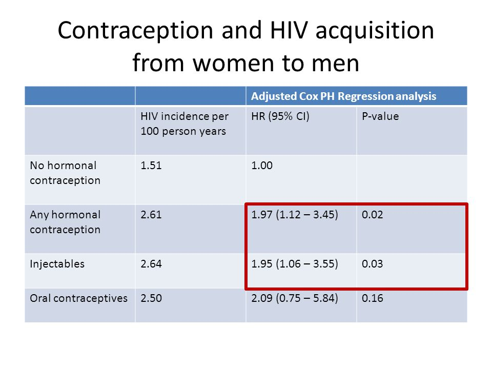 Contraception and HIV acquisition from women to men