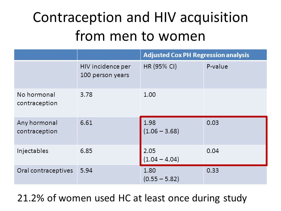 Contraception and HIV acquisition from men to women