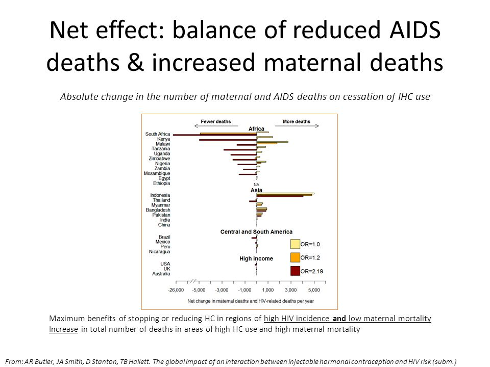 Net effect: balance of reduced AIDS deaths & increased maternal deaths