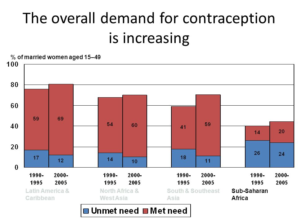 The overall demand for contraception is increasing