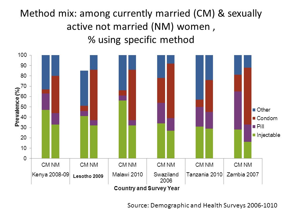 Method mix: among currently married (CM) & sexually active not married (NM) women , % using specific method