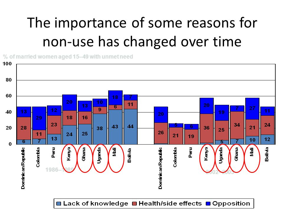 The importance of some reasons for non-use has changed over time