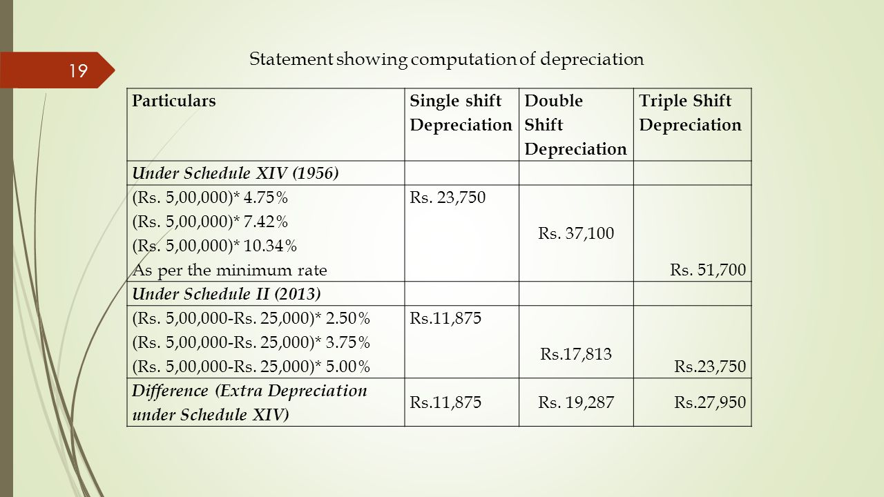 Statement showing computation of depreciation