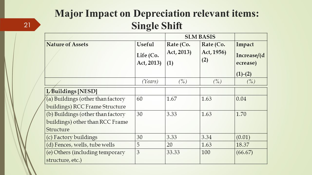 Major Impact on Depreciation relevant items: Single Shift