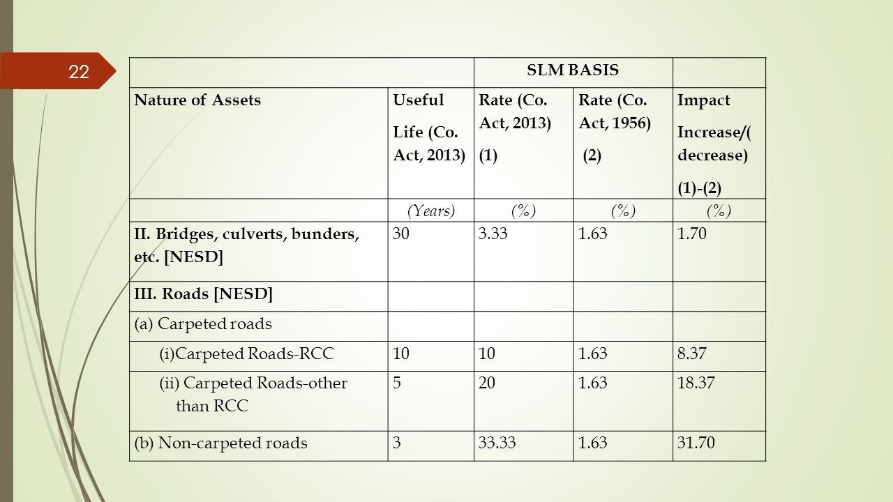 SLM BASIS Nature of Assets. Useful. Life (Co. Act, 2013) Rate (Co. Act, 2013) (1) Rate (Co. Act, 1956)