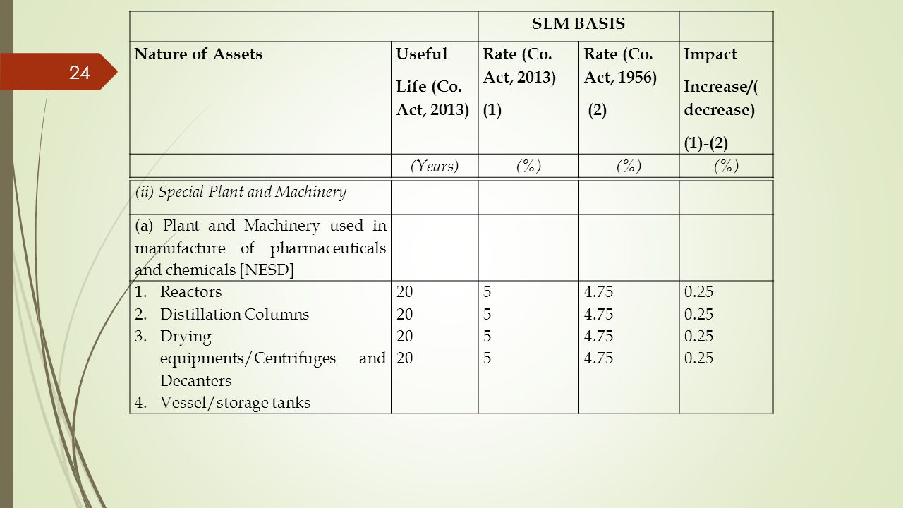 SLM BASIS Nature of Assets Useful Life (Co. Act, 2013)