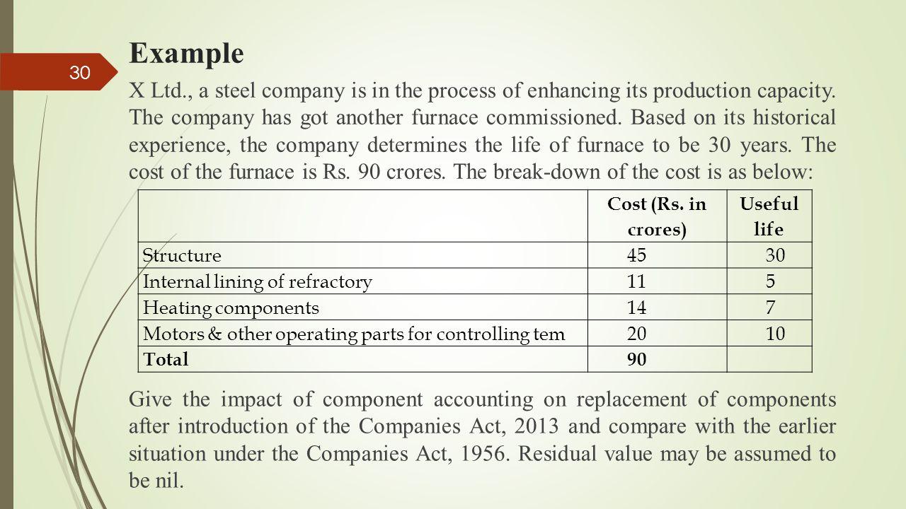 Calendar Year Under Companies Act : Technical session depreciation internal audit