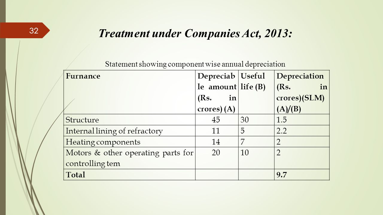 Treatment under Companies Act, 2013: