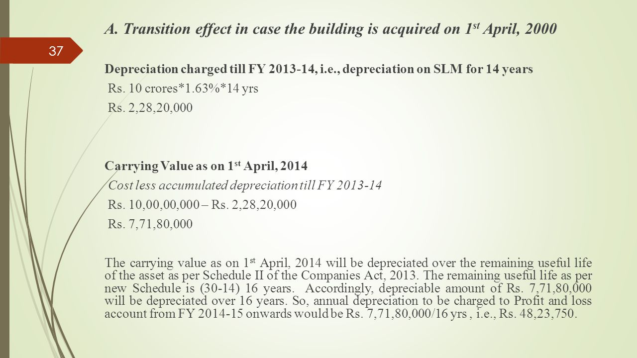 A. Transition effect in case the building is acquired on 1st April, 2000