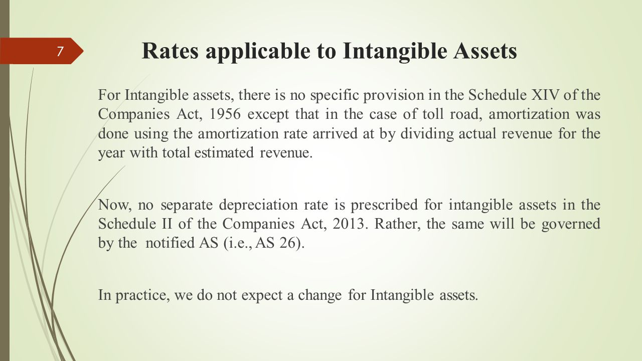 Rates applicable to Intangible Assets