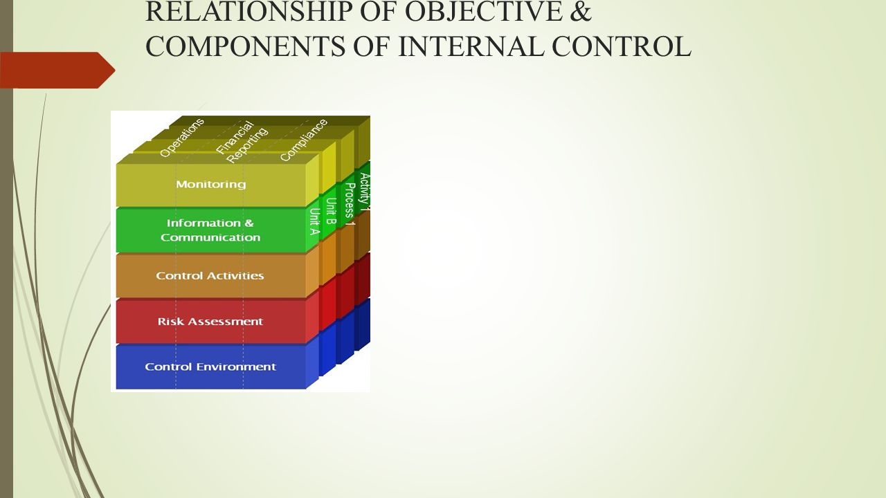 RELATIONSHIP OF OBJECTIVE & COMPONENTS OF INTERNAL CONTROL