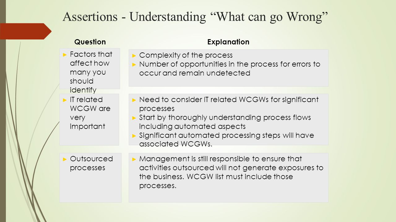 Assertions - Understanding What can go Wrong