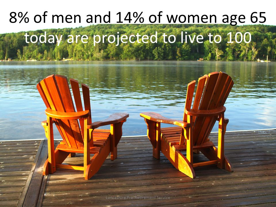8% of men and 14% of women age 65 today are projected to live to 100