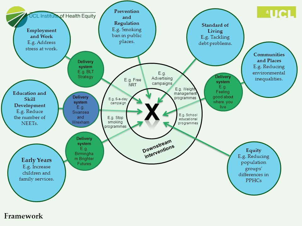 X Framework Early Years Prevention and Regulation