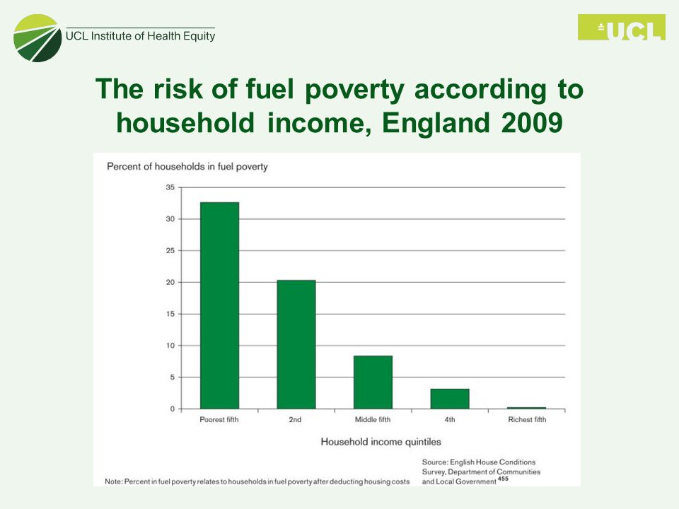 The risk of fuel poverty according to household income, England 2009