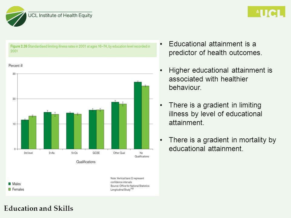 Educational attainment is a predictor of health outcomes.