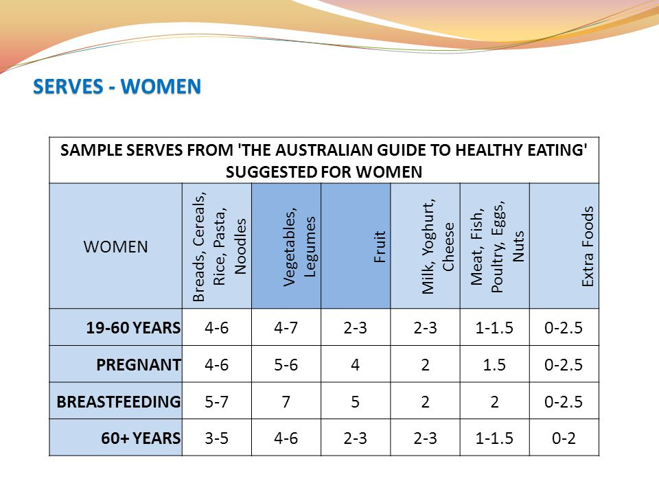 SERVES - WOMEN SAMPLE SERVES FROM THE AUSTRALIAN GUIDE TO HEALTHY EATING SUGGESTED FOR WOMEN. WOMEN.