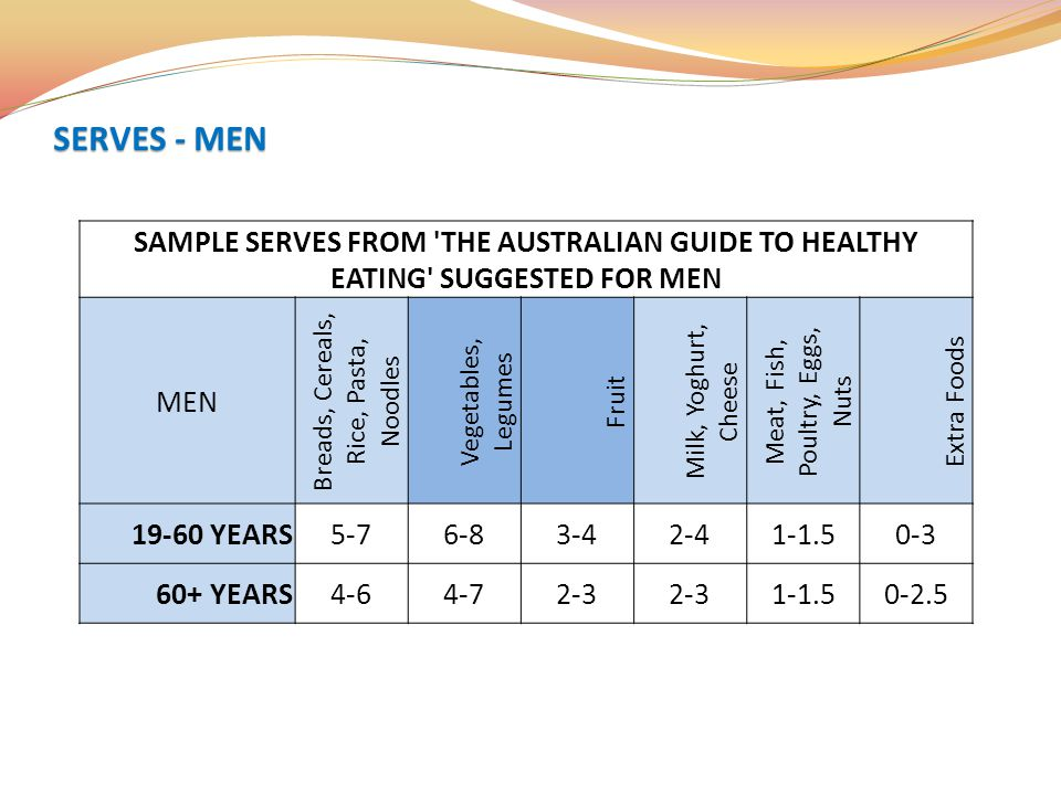 SERVES - MEN SAMPLE SERVES FROM THE AUSTRALIAN GUIDE TO HEALTHY EATING SUGGESTED FOR MEN. MEN. Breads, Cereals, Rice, Pasta, Noodles.