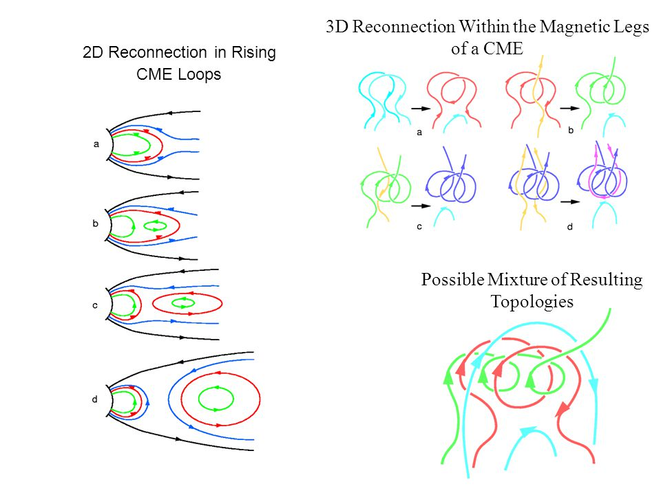 3D Reconnection Within the Magnetic Legs of a CME