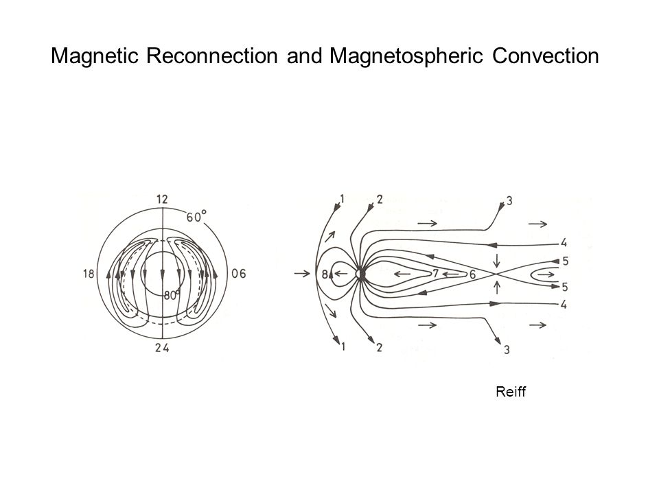 Magnetic Reconnection and Magnetospheric Convection