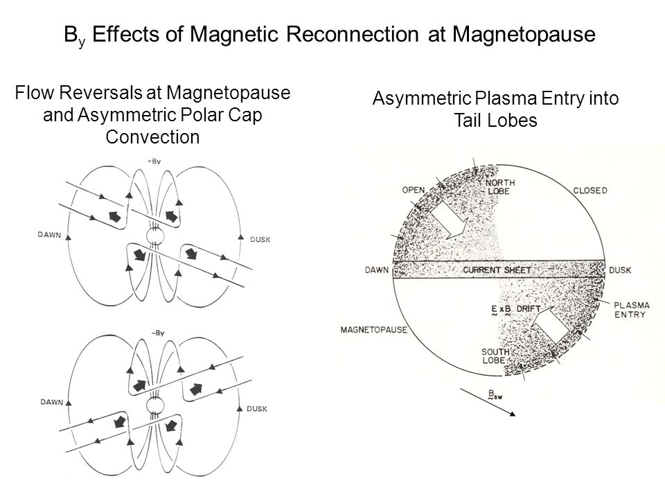 By Effects of Magnetic Reconnection at Magnetopause