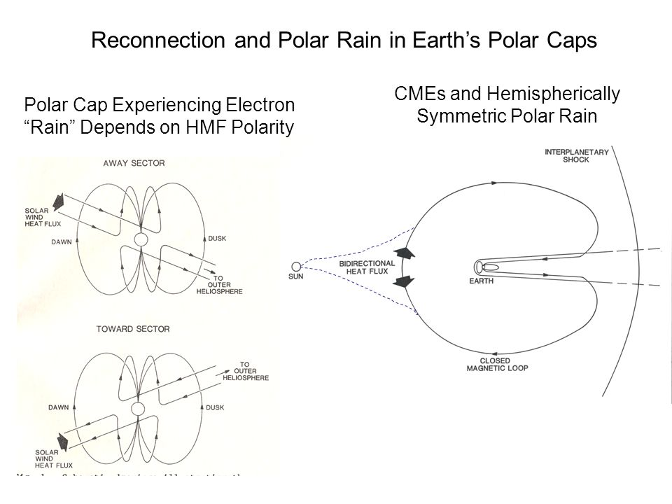 Reconnection and Polar Rain in Earth's Polar Caps